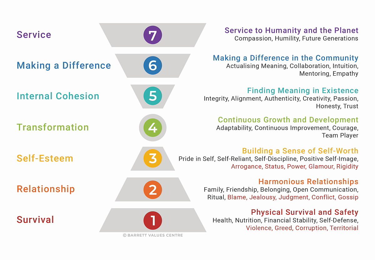 Seven Levels of Personal Consciousness