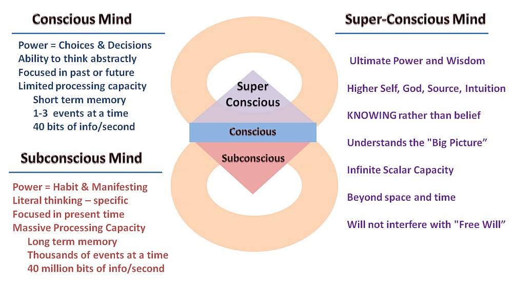 The Super-Conscious Mind